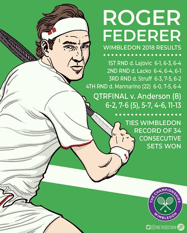 Fed Results Wimbledon 2018